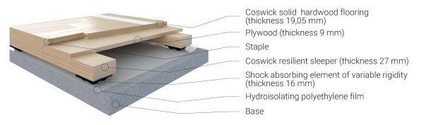 Sport Flooring Collection